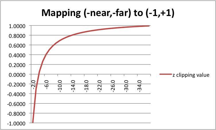 Non-linear mapping of z values